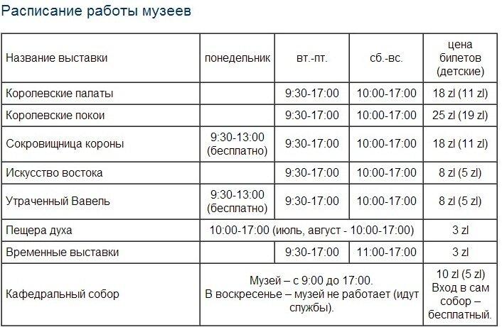 расписание музеев Краков